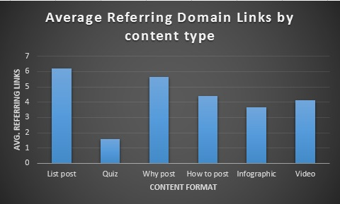 Average Referring Domain Links By Content Type