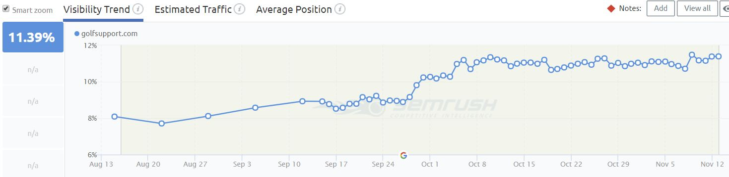 Results Chart - Technical SEO for Golf Support