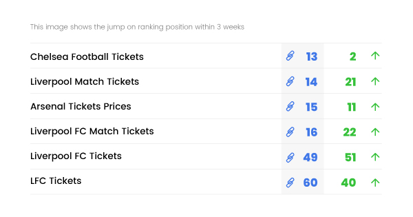 Results Chart - Technical SEO for Ticket Gum