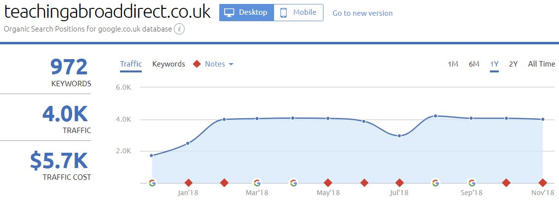 Results Chart - Technical SEO for Teaching Abroad Direct
