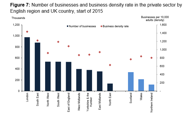 London Business Numbers