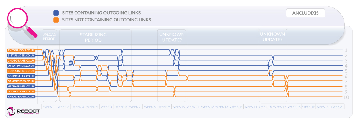 Outgoing Link Experiment Position Graph