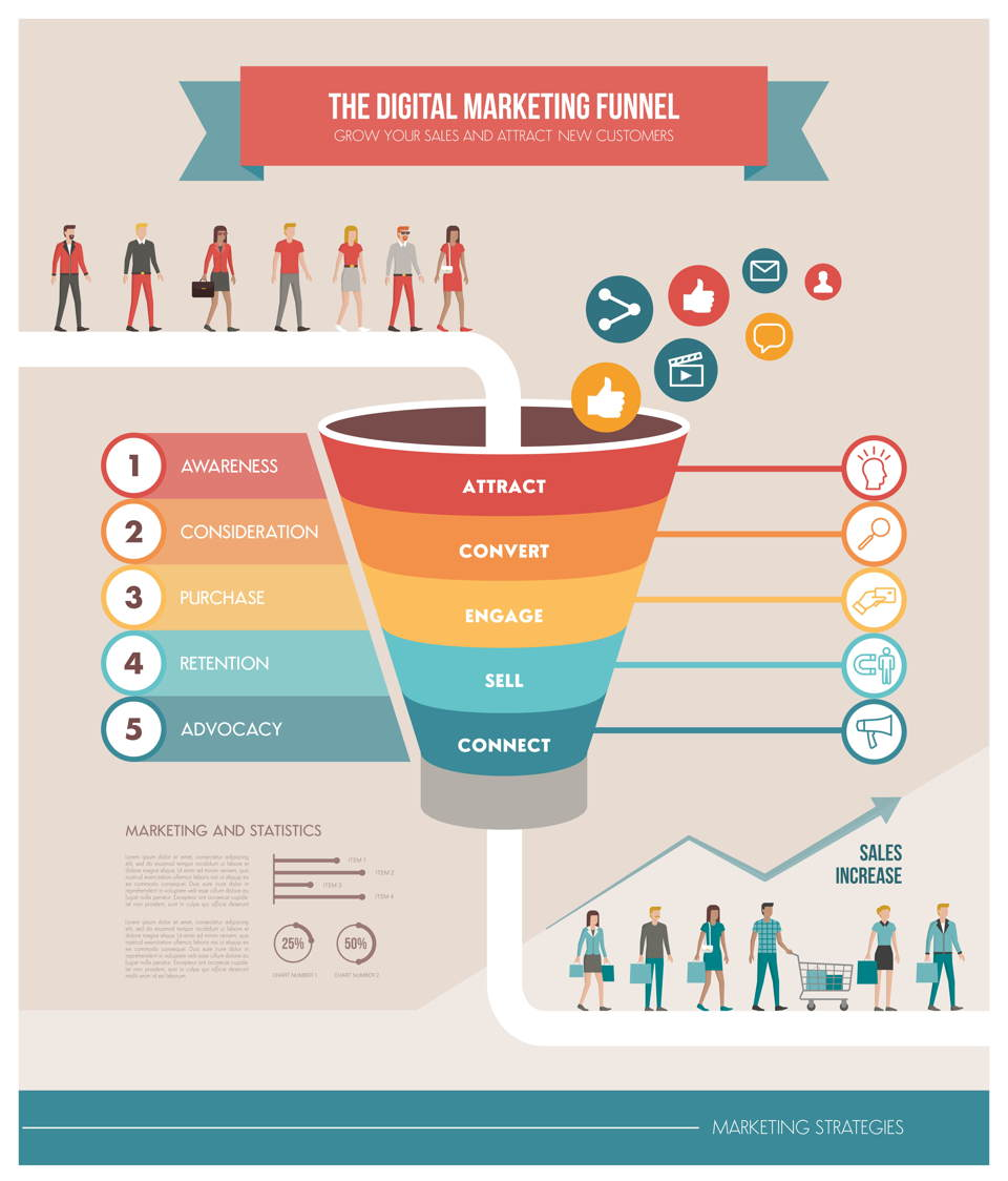 the digital marketing funnel will help you decide what is digital marketing