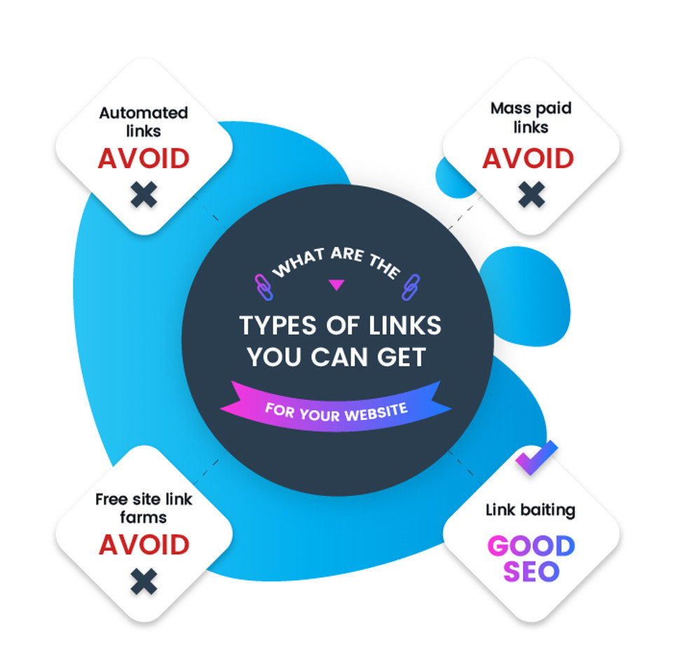 what types of links can you get