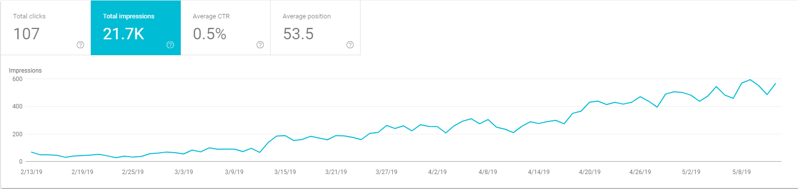 search engine impressions on search console