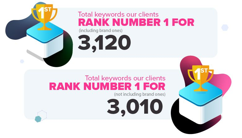 Our clients number 1 rankings.